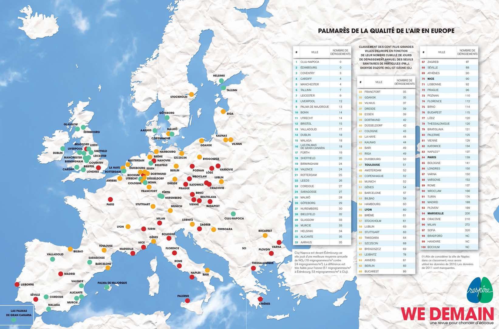 Pollution de l'air : le palmarès des 100 villes d'Europe où l'on respire le mieux (et le moins bien). Pour parvenir à ces résultats, Respire a utilisé Airbase, une base de données européennes publique, retenant le nombre de dépassements des seuils réglementaires de pollution plutôt que la moyenne annuelle de concentration des polluants.