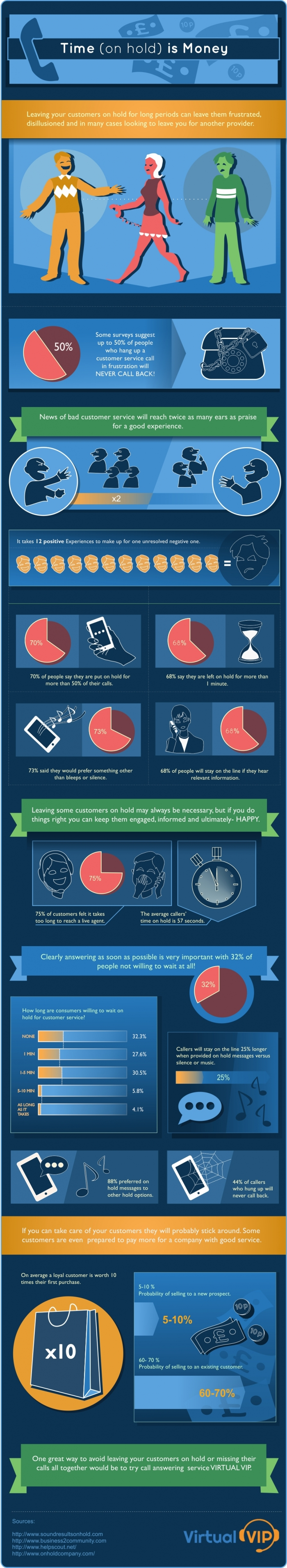 If You Hold The Customer Business get Affected #Infographics