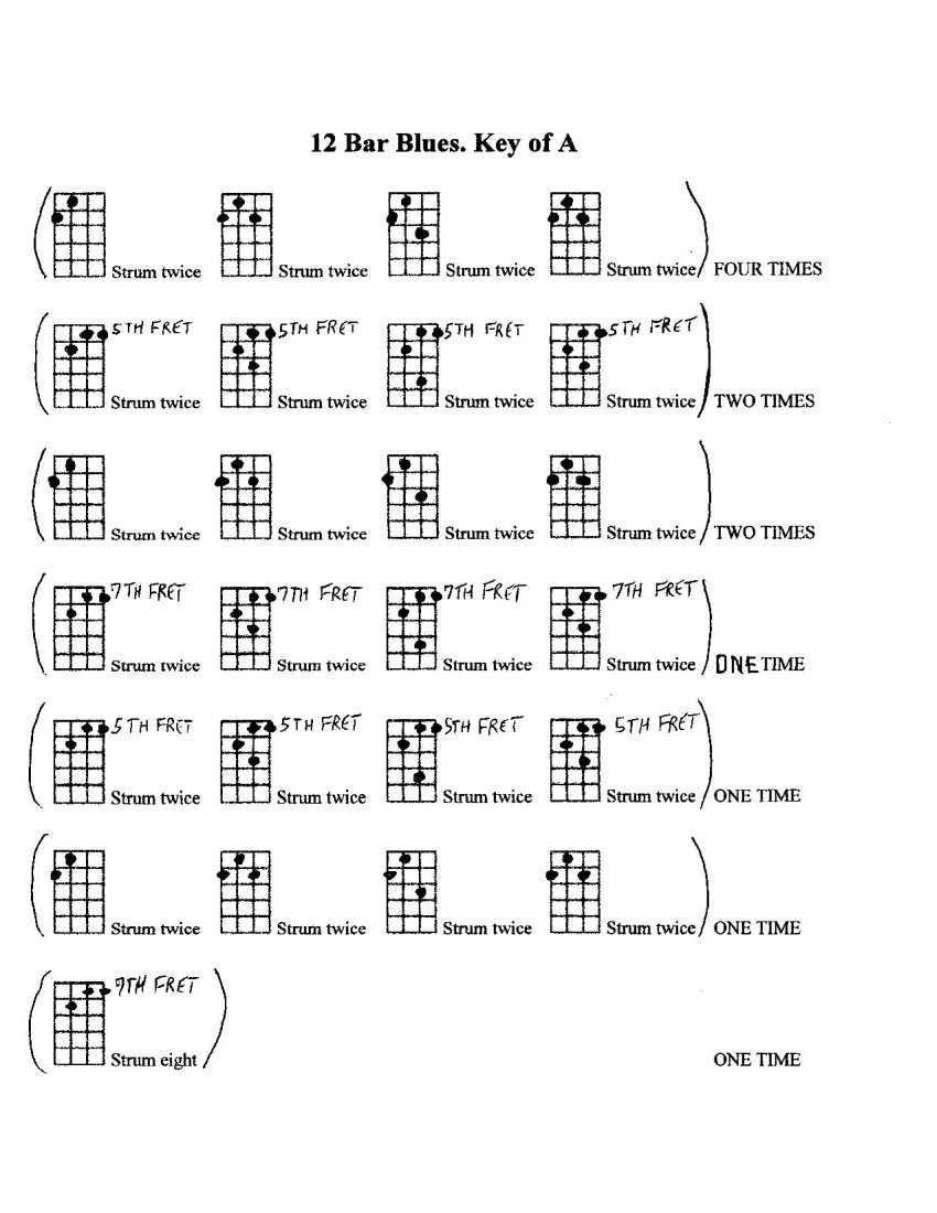 12 bar blues shuffle charted out for the ukulele