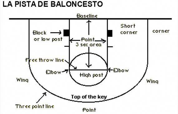 Enriching simplified basketball drills for shooting