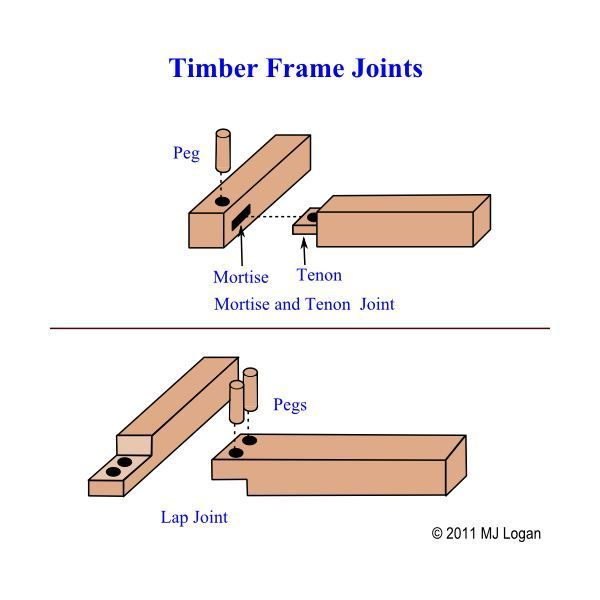Timber Frame Joinery In 2020 Shed Frame Post Beam