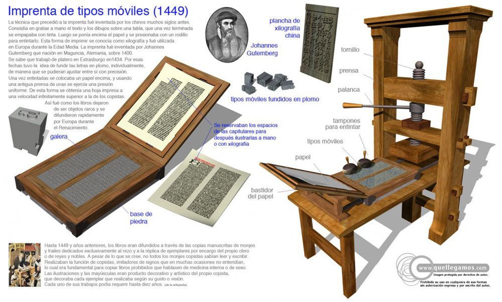 Imprenta de tipos móviles (1449)   Imprenta de tipos moviles, Imprenta, Tecnologias de la informacion y comunicacion