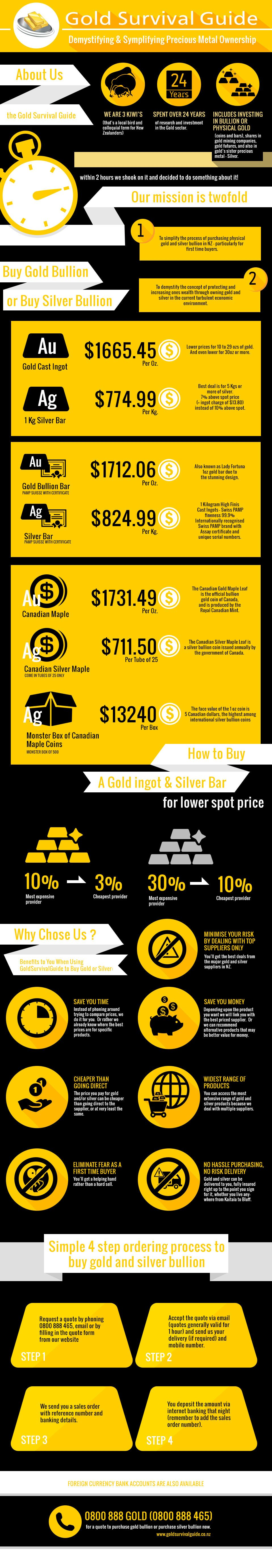 Precious metals infographics