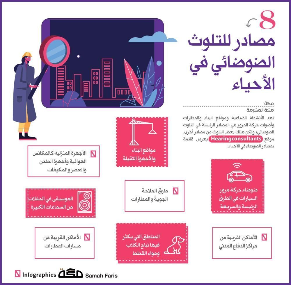 إنفوجرافيك 8 مصادر للتلوث الضوضائي في الأحياء التلوث البيئة إنفوجرافيك صحيفة مكة صحيفة الإبداع Infographic Grave Infographic