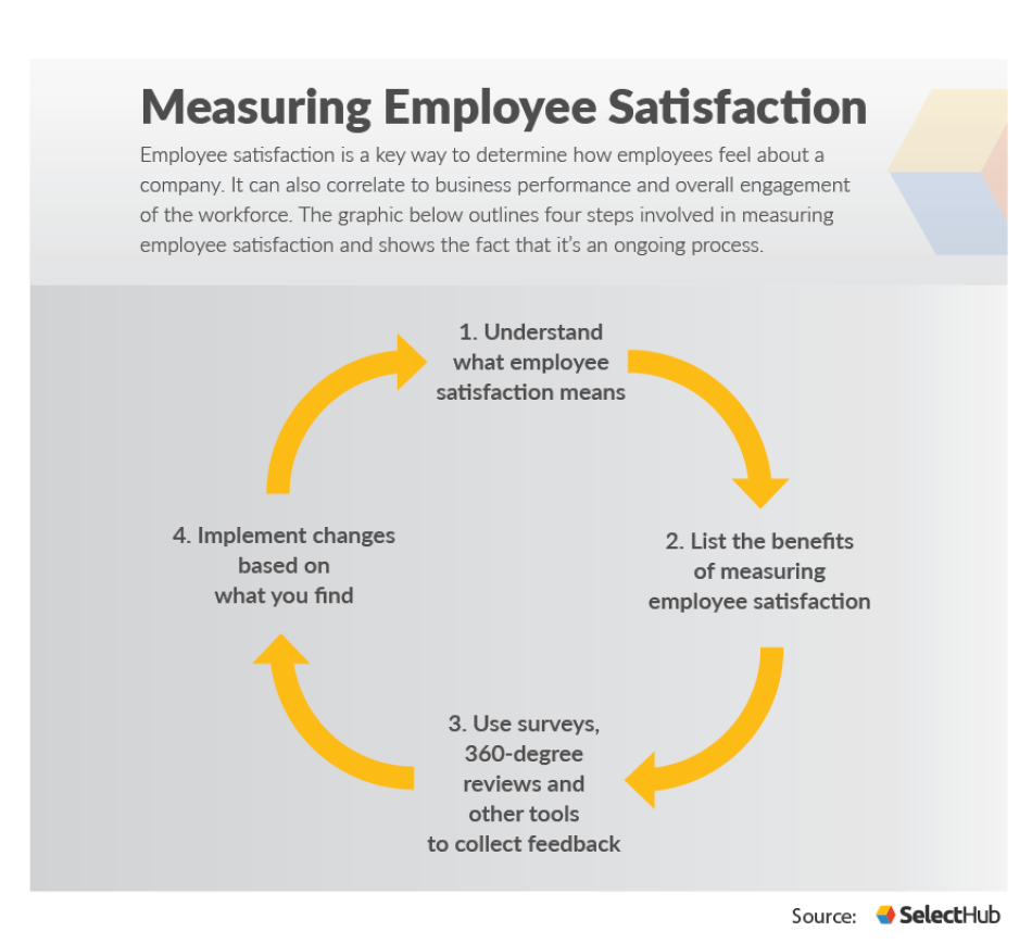 How To Effectively Measure Employee Satisfaction Employee Satisfaction Job Satisfaction Management Logo