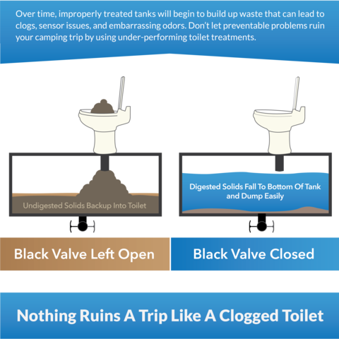 Preventing Clogs In Your Rv Holding Tank Camper Maintenance Rv Water Toilet