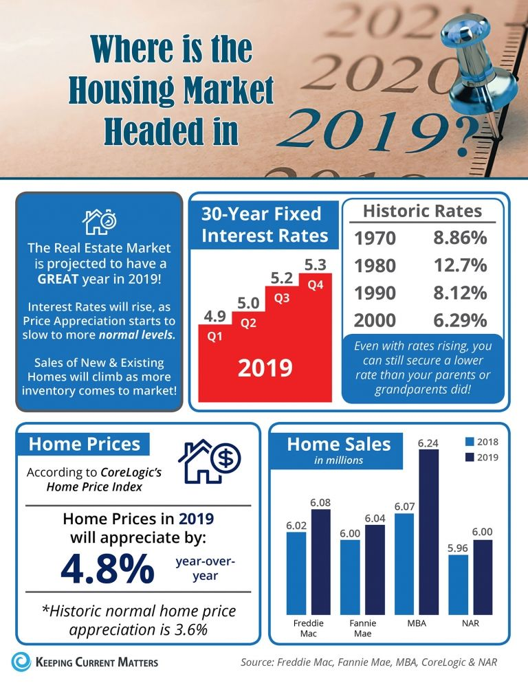 Where Is The Housing Market Headed In 2019 Real Estate Trends Real Estate Marketing Housing Market