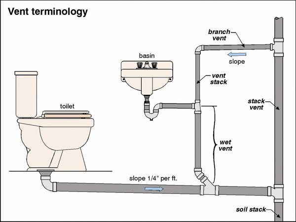 Plumbing Plans | Kitchen Sink Plumbing Diagram Of Pipeline Design Kitchen  Sink Plumbing