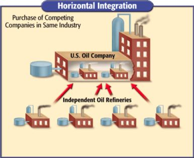 corporate business horizontal integration essay Horizontal integration:- it describes a type of ownership and control it is a strategy used by a business or corporation that seeks to sell a type of.