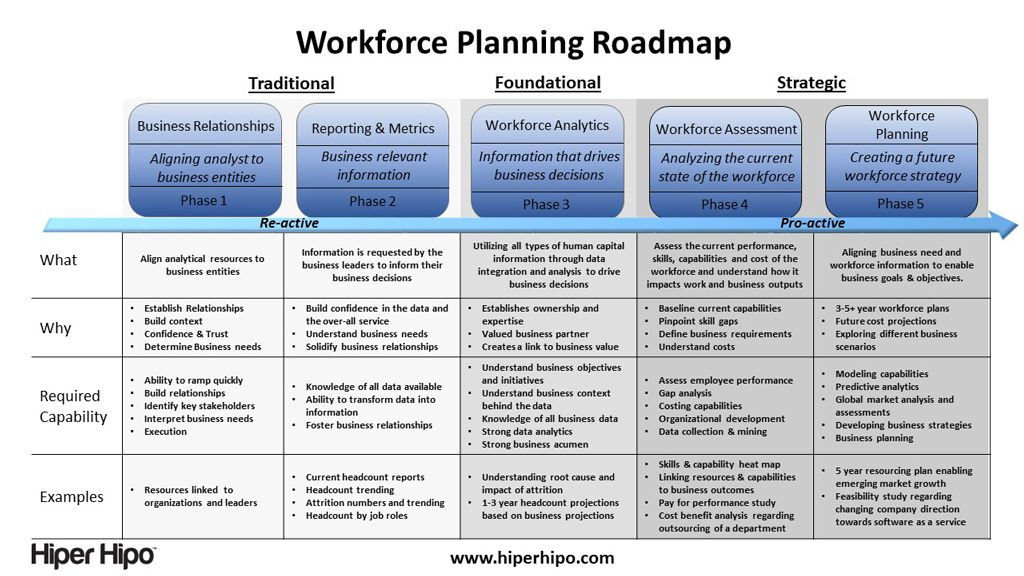 Workforce planning strategies yahoo image search results for Workforce planning template download