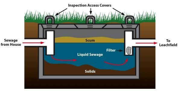septic tank diagram | Septic Systems | Pinterest | Septic tank and ...