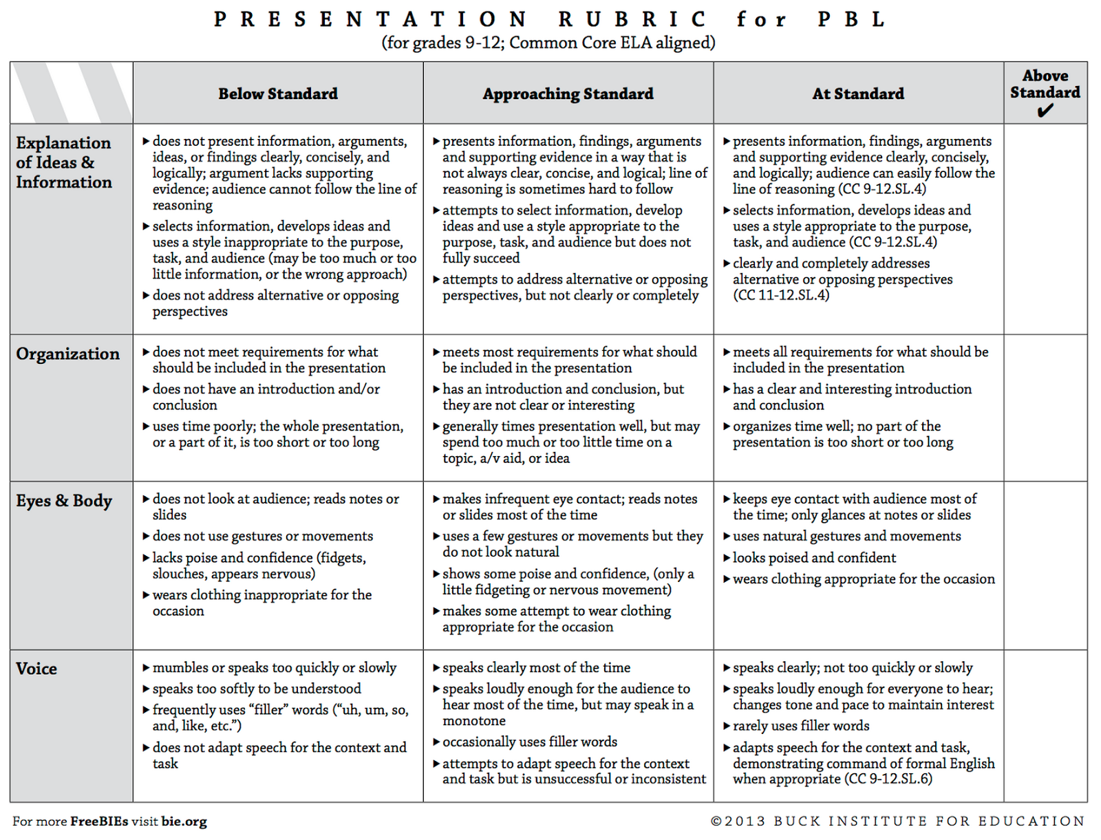 4 Great Rubrics to Develop Students Presentations and Speaking ...
