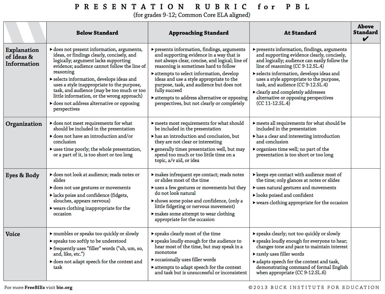 4 Great Rubrics To Develop Students Presentations And Speaking Skills Presentation Rubric Rubrics Student Presentation