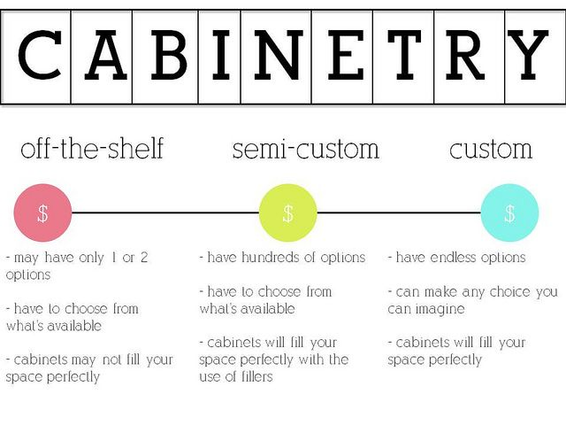 Choosing Cabinetry Custom Versus Semi Off The Shelf By It S Great To Be Home Via Flickr