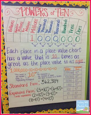 Teaching Exponents  Anchor Charts Chart And Math