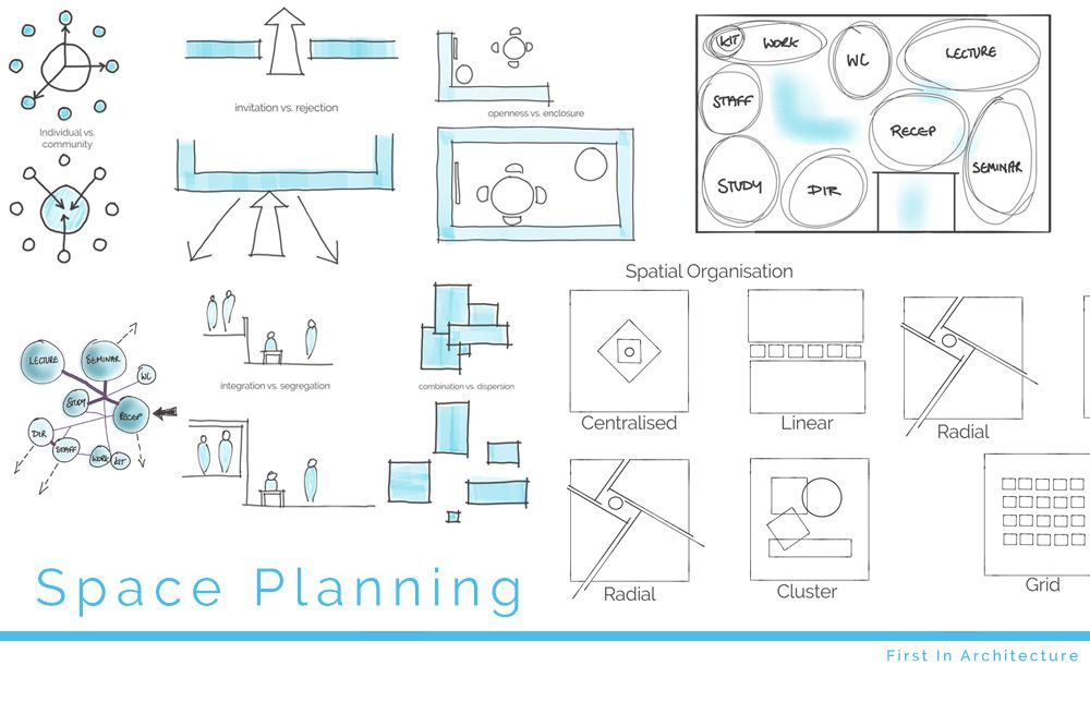 Space planning basics diagram architecture and for Spatial analysis architecture