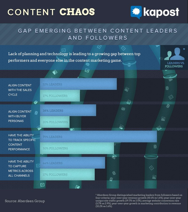 Content Chaos Leaders vs Followers for the Content Marketeer #storytelling #emarketing #content