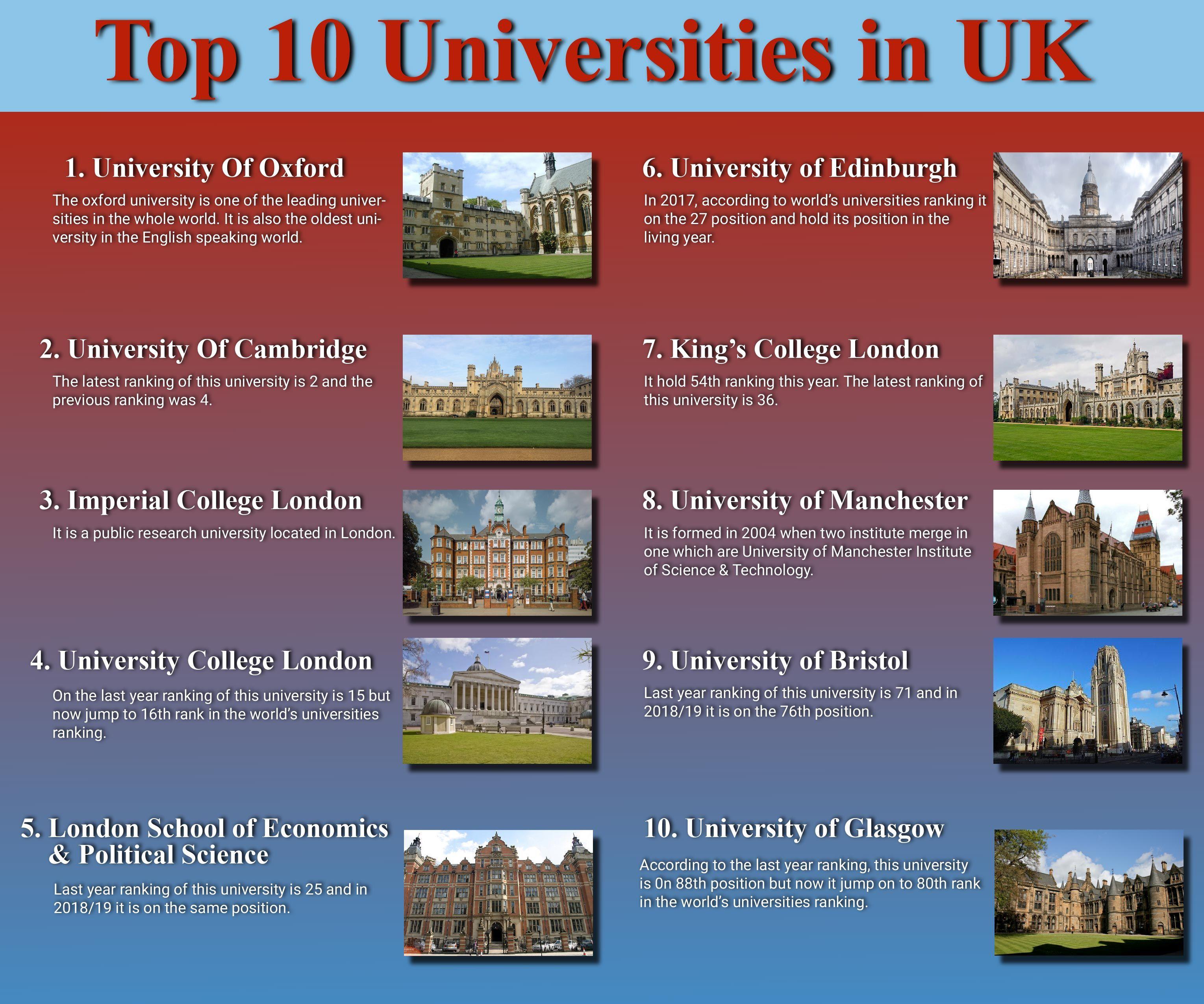 Top 10 Universities In The Uk Calltutors Uk Universities University Rankings University