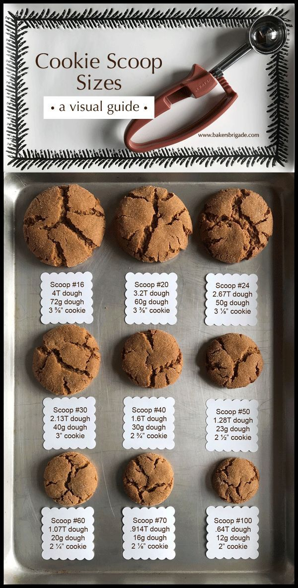 Cookie Scoop Size Chart- Calculate Tablespoons, Ounces, Cookie Size #cookietips