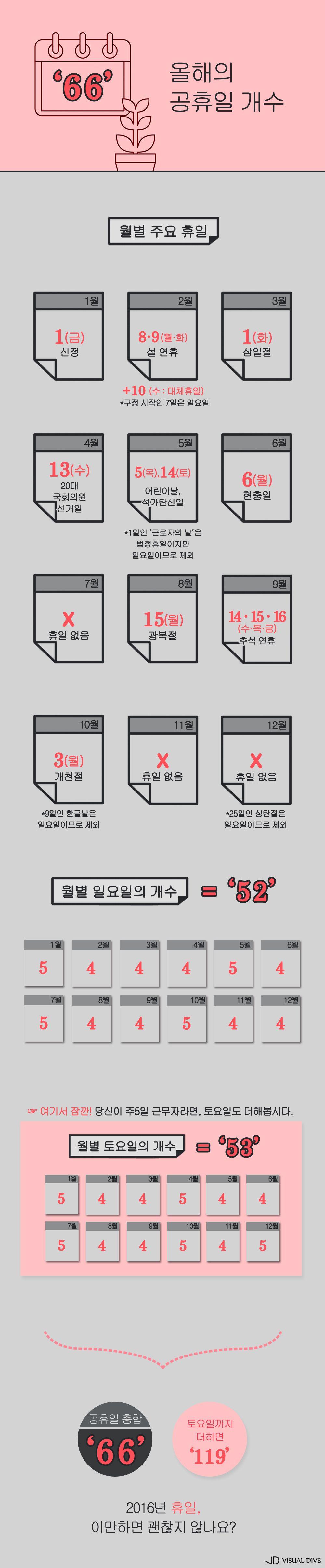 2016년 '휴일'은 며칠?…월별 주요 휴일과 함께 알아보자 [인포그래픽] #2016 #holiday / #Infographic ⓒ 비주얼다이브 무단 복사·전재·재배포 금지