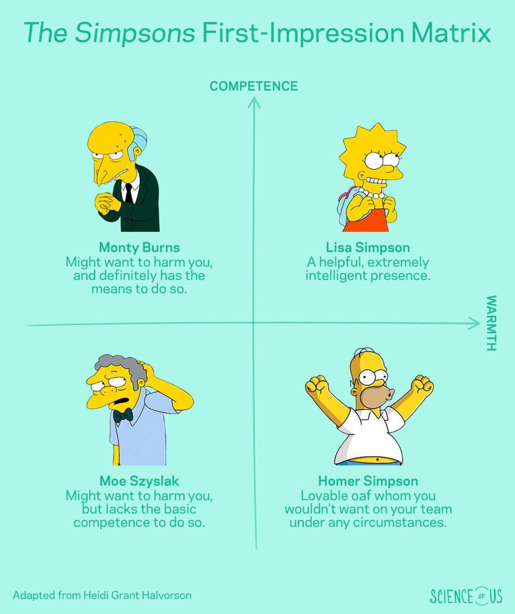 """I think you can explain every psychological principle with The Simpsons,"" Heidi Grant Halvorson joked."