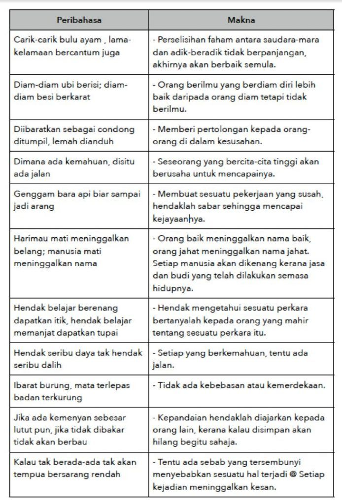 Contoh Contoh Peribahasa Pt3 Bahasa Melayu Malay Language Language Study Motivation