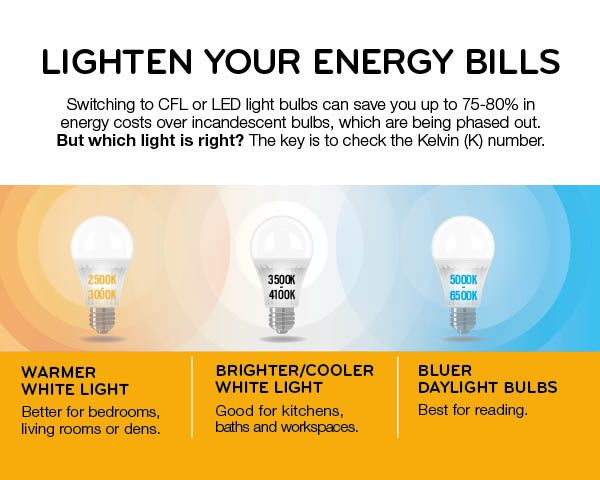 Discover Which Energy Saving Light Bulb Is Best For Your Home We Ve Broken This Chart Down By Room And Acti Energy Saving Light Bulbs Saving Light Save Energy