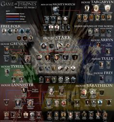 Casas De Juego De Tronos Got Pinterest Game Of Thrones