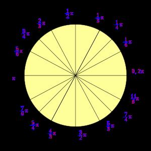 Resultado de imagen de cIRCUNFERENCIA pi