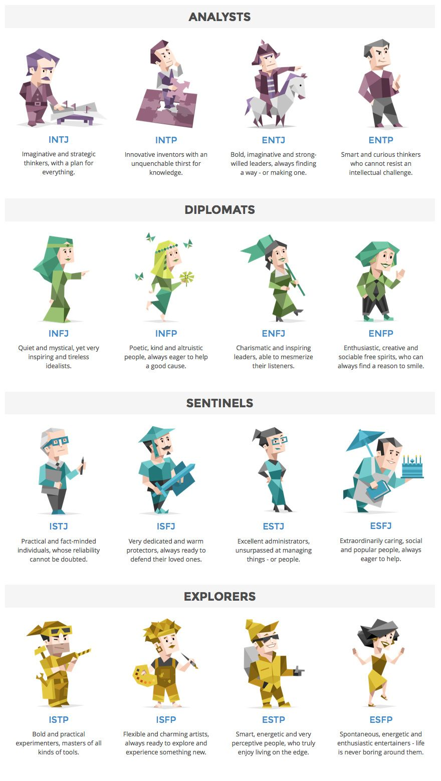 Dribbble - 16-personalities-meyers-brigg-characters.jpg by Quinn Zeda ✈ |  Personality psychology, Personality types, Mbti