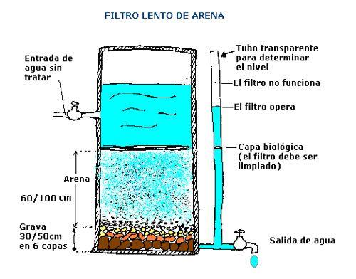 C mo hacer un filtro de agua casero filtro de arena - Filtro de arena ...