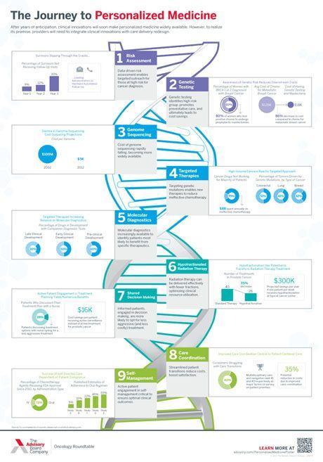 9 steps to personalized medicine risk assessment, genetic testing - risk assessment