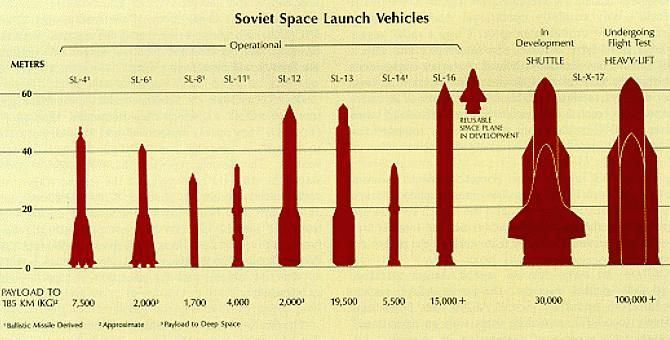 soviet rockets | Space launch