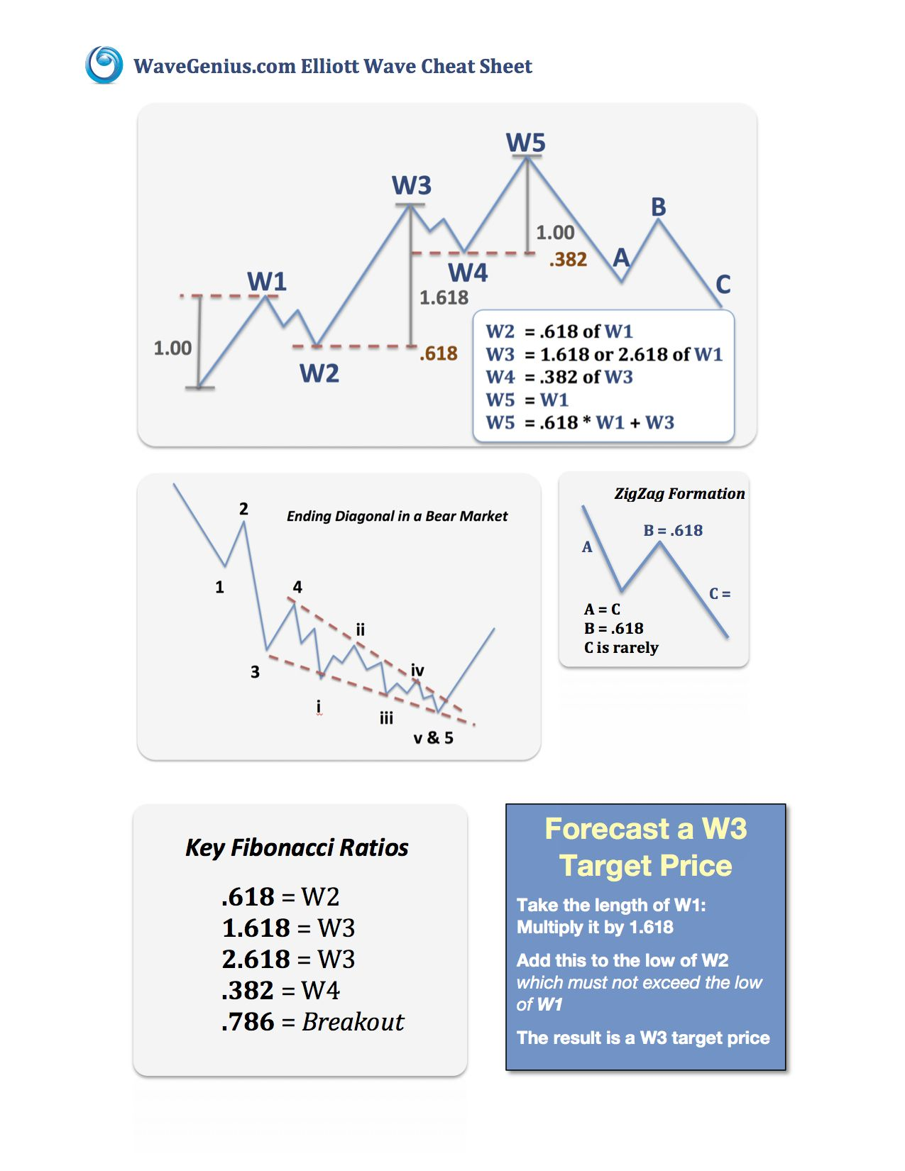 The Wavegenius Com Elliott Wave Cheat Sheet Finanzas Estados