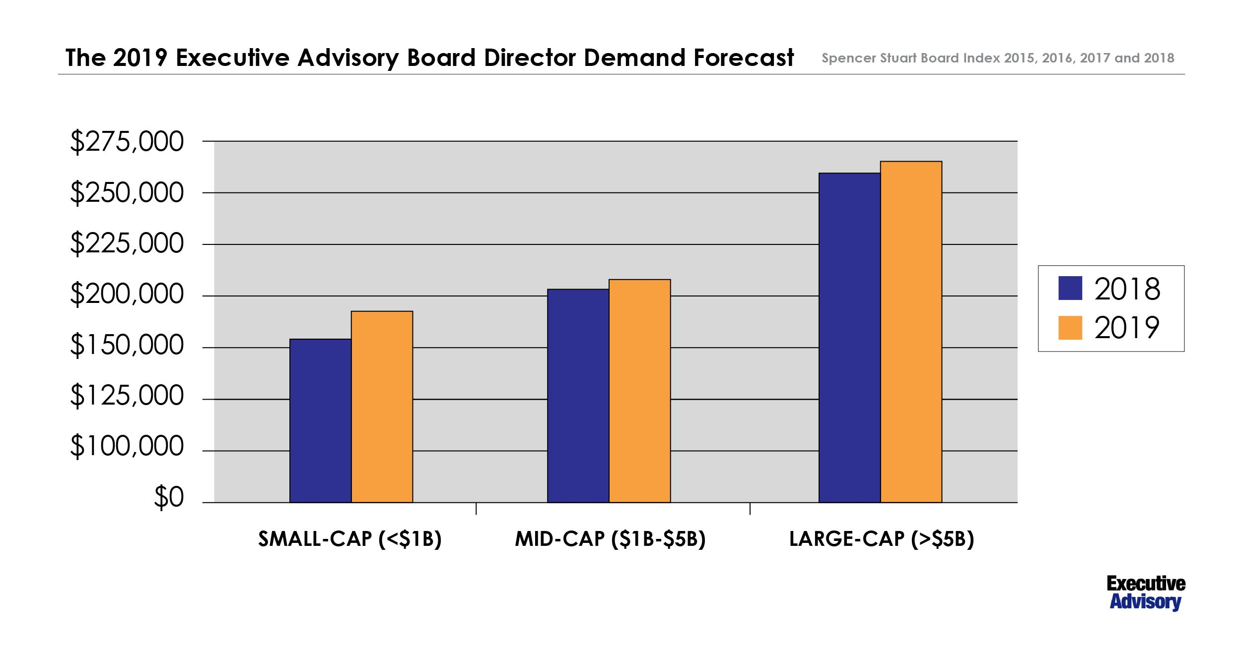 Discover what goes into Board Director compensation