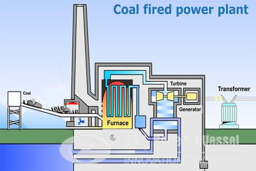 How Coal fired power plant boiler working? | CFB boilers technology ...