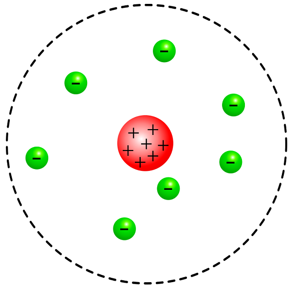 Diagram of rutherfords model of the atom where negative electrons diagram of rutherfords model of the atom where negative electrons are outside of a positive ccuart Image collections