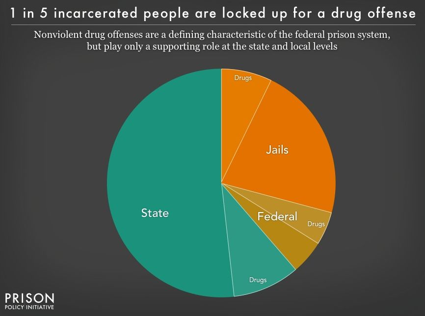 "an argument against the treatment of juvenile criminals as adult offenders Children still funneled through adult prisons, but states are moving against it   prosecuting minors as adults used to be more common  but evidence suggests  that prosecuting more youthful offenders in juvenile  out there about juveniles  being locked up and treated inappropriately,"" fitzpatrick said."
