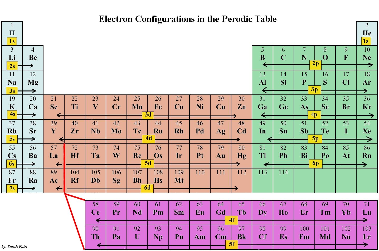 Periodic table of electron configuration chem pinterest periodic table of electron configuration chem pinterest periodic table chemistry and organic chemistry gamestrikefo Choice Image