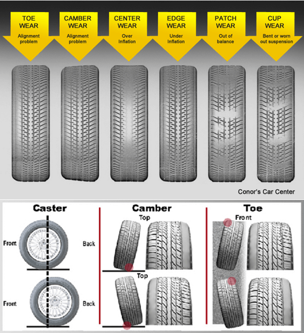 4 Wheel Alignment Explained | Commonwealth Motors
