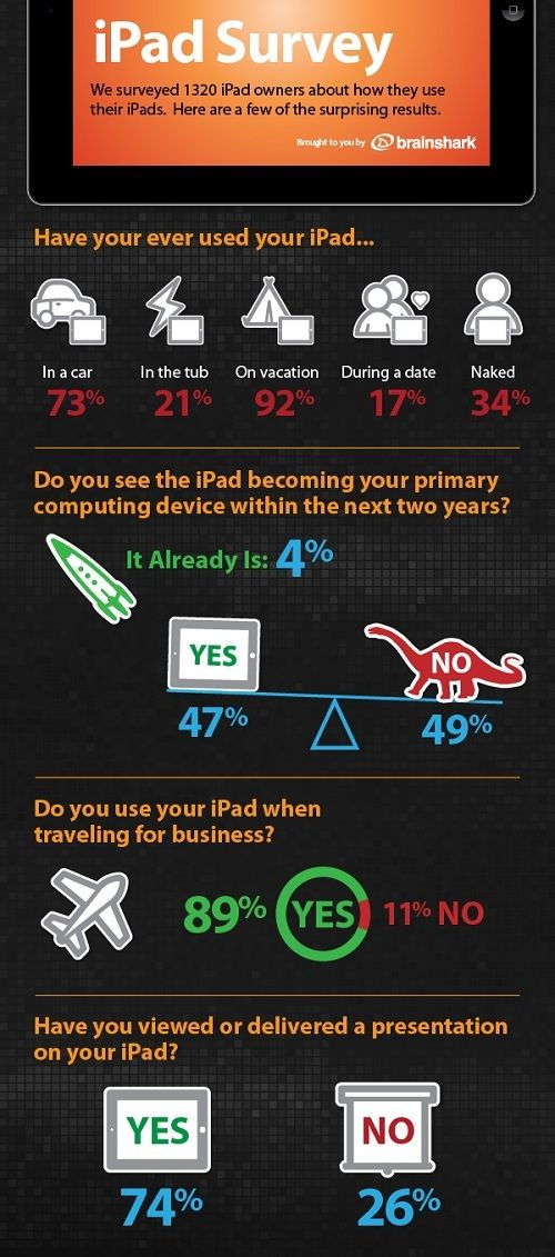 Some stats about #iPad users...