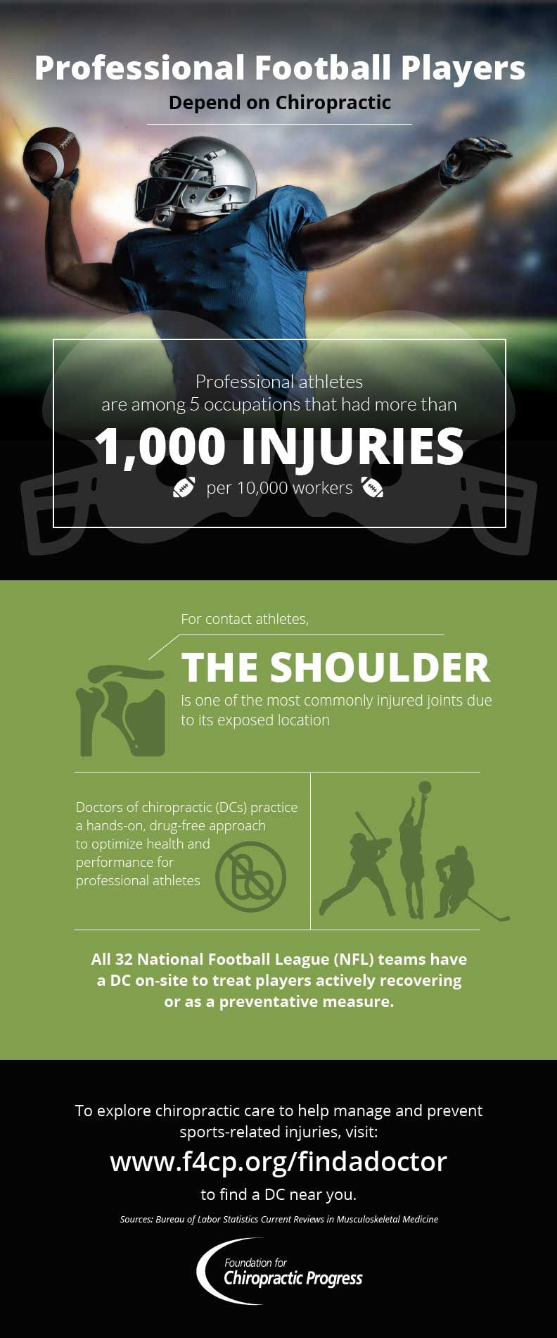 Professional Football Players Depend On Chiropractic Care Chiropractic Care Doctor Of Chiropractic Chiropractic