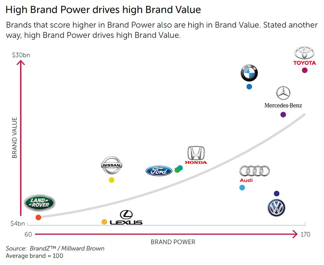 Luxury Car Brand Ranking 11 Reasons Why People Love Luxury En 2020 Con Imagenes