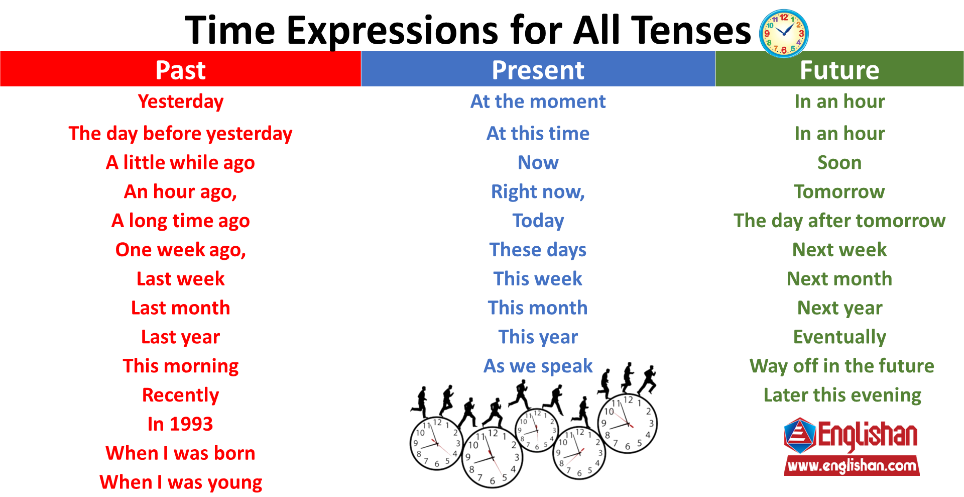 Time Expressions For All Tenses All Tenses Simple Past Tense English Writing Skills [ 989 x 1920 Pixel ]