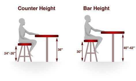 bar height table dimensions Google Search Bar Stool HeightCounter