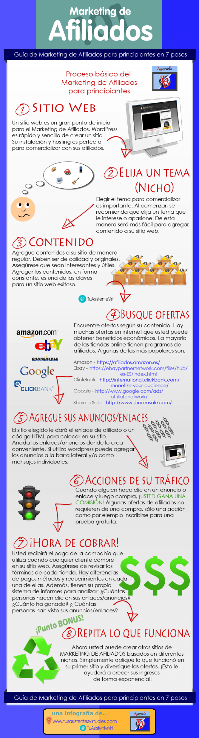 Guía de marketing de afiliación en 7 pasos #infografia #infographic #marketing