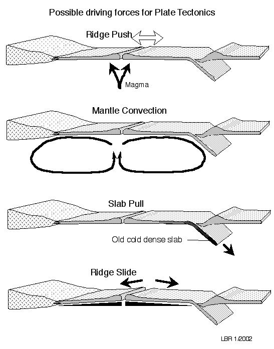 plate tectonics diagram black and white - Google Search | tectonic ...