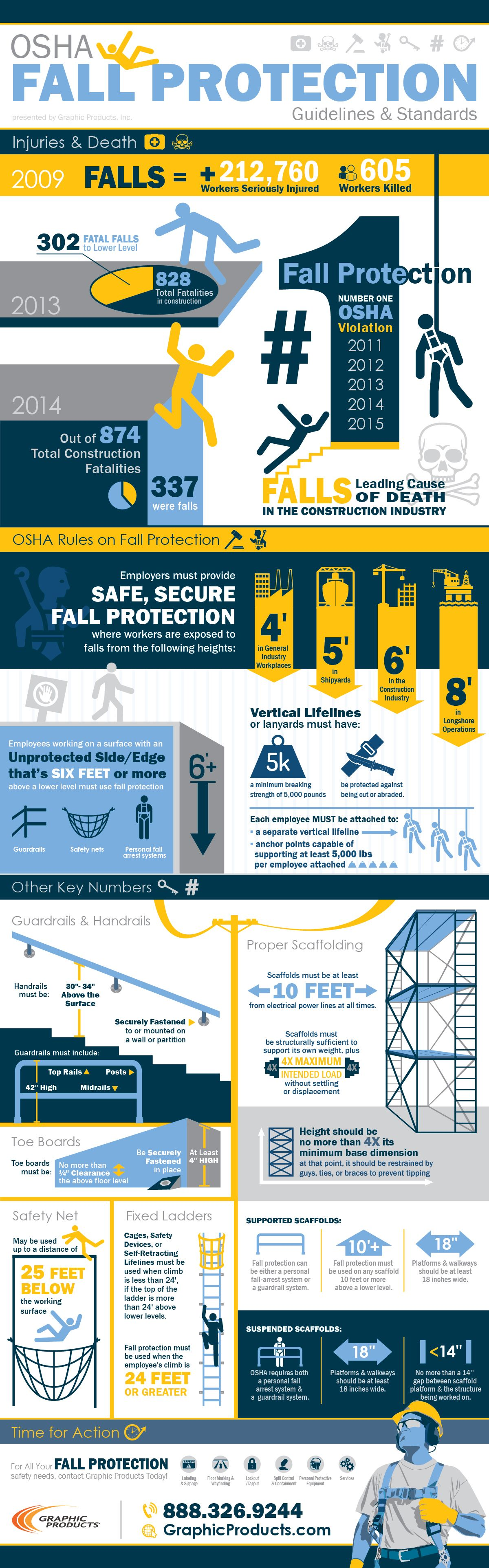 The informative visual encapsulates OSHA's standards and