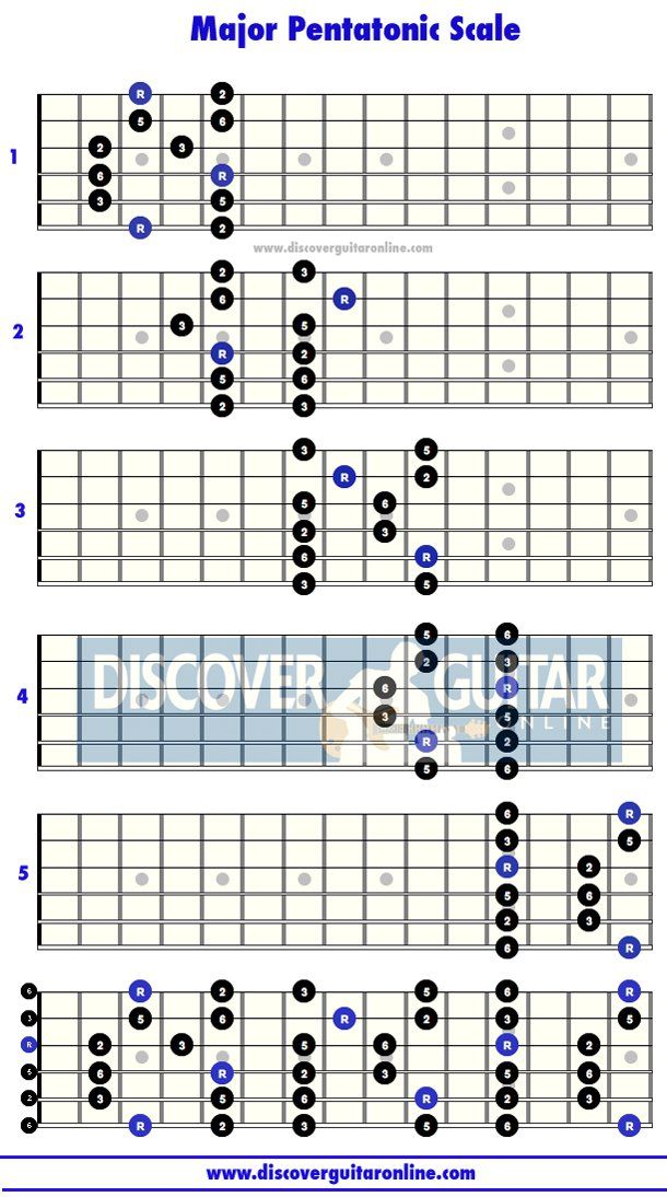 Major Pentatonic Scale: 5 patterns   Discover Guitar Online, Learn ...