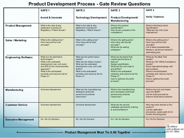 Image result for Stage gate meeting Projects Pinterest Gate - management review template